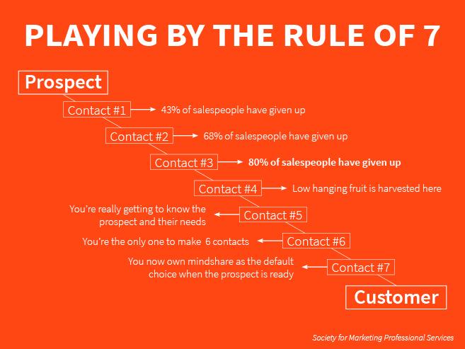 Rule of 7